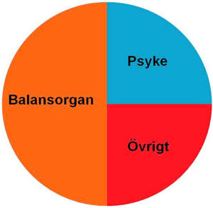 Yrselorsaker_balanslab_index