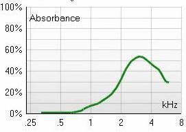 Bredbandstympanometri mellanöravätska Balanslaboratoriet
