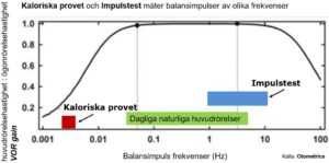 Kaloriska provets mätning jämfört med headimpulstest och VHIT