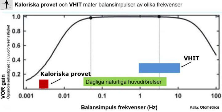 VHIT används numera oftare än kaloriskt prov